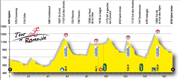 Tour de Romanide stage 2 elevation