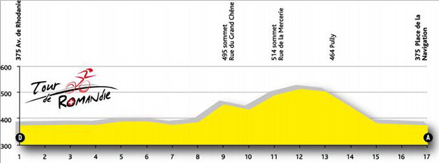 Stage 6 profile