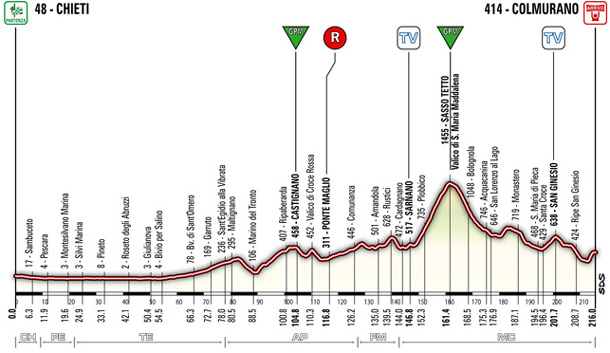 stage 5 elevation guide