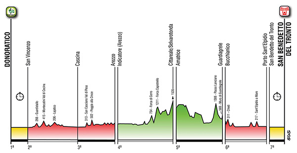 2014 Tirreno-Adriatico profile