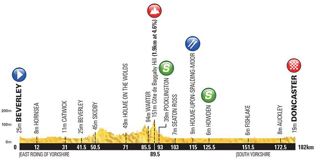 Tour of Yorkshire stage 1 profile