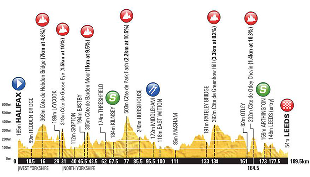 Tour of Yorkshire stage 4 profile