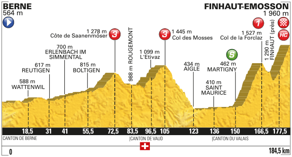 Tour stage 17 profile