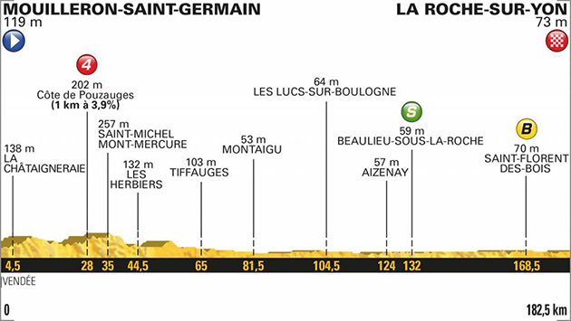 2018 Tour de France stage 2 profile