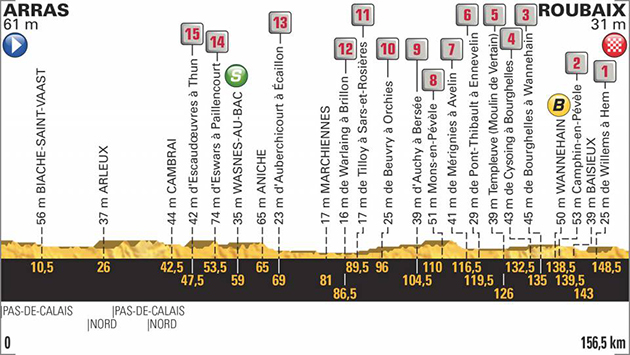 2018 Tour de France stage 9 profile