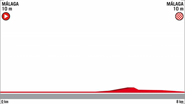 Vuelta stage 1 profile