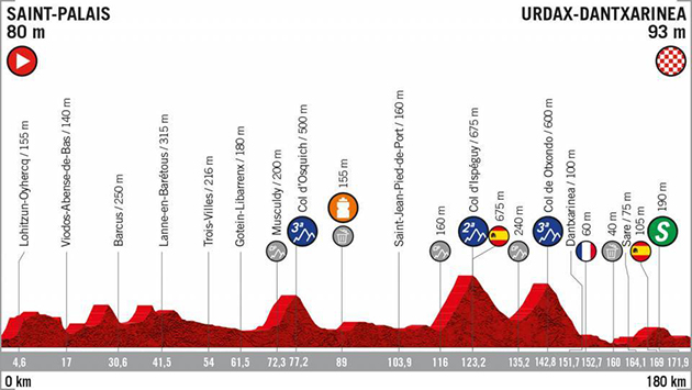 Stage 11 profile